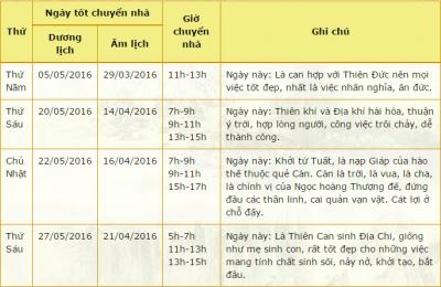 huong-dan-xem-ngay-tot-chuyen-nha-thang-5