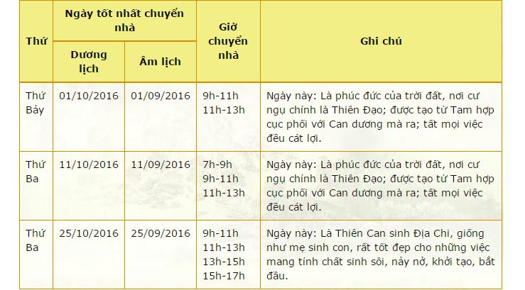 xem-ngay-tot-chuyen-nha-thang-10-nam-2016